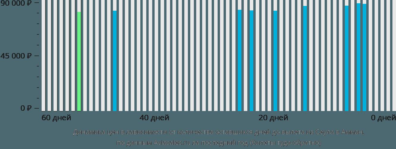 Динамика цен в зависимости от количества оставшихся дней до вылета из Сеула в Амман