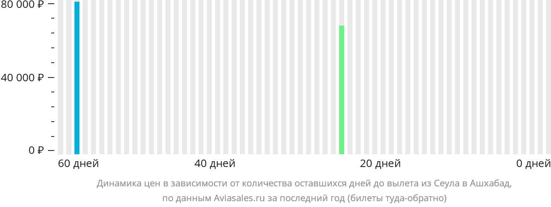 Динамика цен в зависимости от количества оставшихся дней до вылета из Сеула в Ашхабад