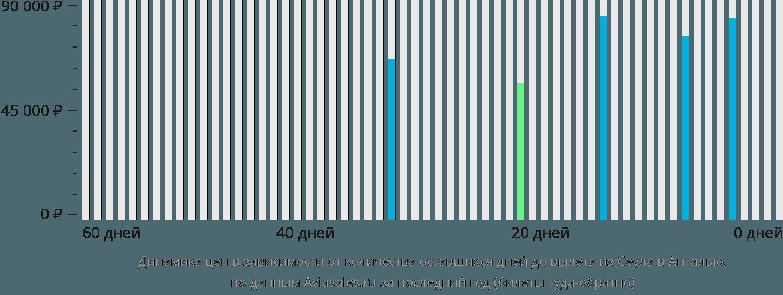 Динамика цен в зависимости от количества оставшихся дней до вылета из Сеула в Анталью