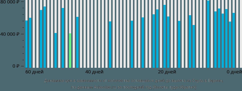 Динамика цен в зависимости от количества оставшихся дней до вылета из Сеула в Берлин