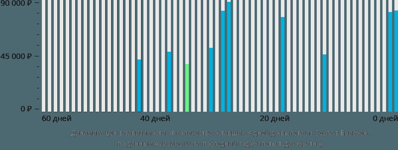 Динамика цен в зависимости от количества оставшихся дней до вылета из Сеула в Брисбен