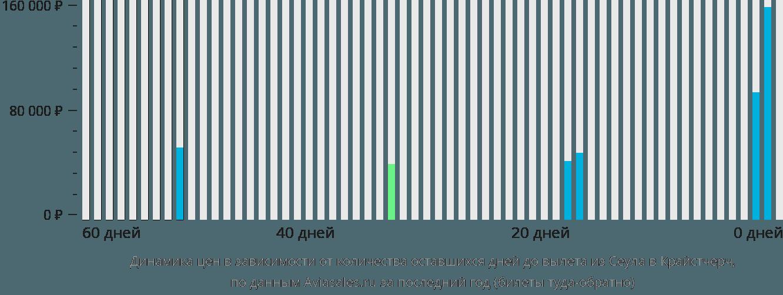 Динамика цен в зависимости от количества оставшихся дней до вылета из Сеула в Крайстчерч