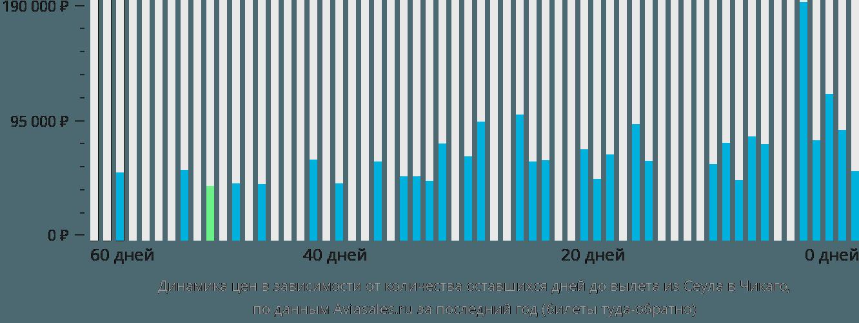 Динамика цен в зависимости от количества оставшихся дней до вылета из Сеула в Чикаго