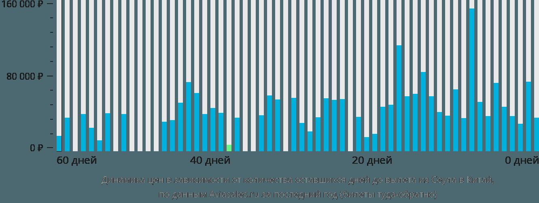 Динамика цен в зависимости от количества оставшихся дней до вылета из Сеула в Китай