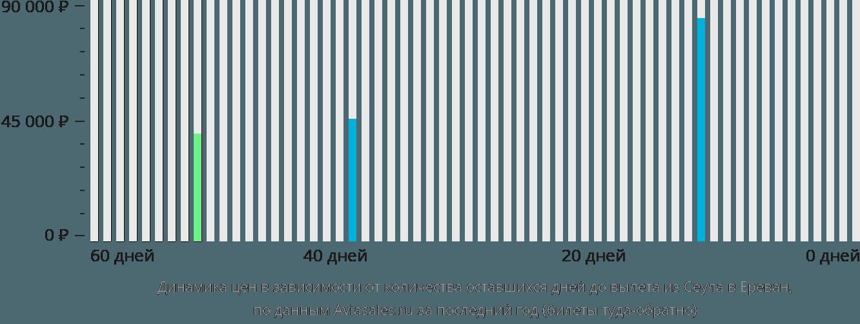 Динамика цен в зависимости от количества оставшихся дней до вылета из Сеула в Ереван