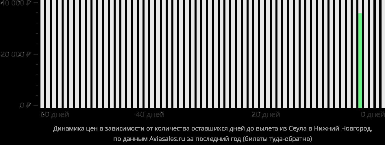 Динамика цен в зависимости от количества оставшихся дней до вылета из Сеула в Нижний Новгород