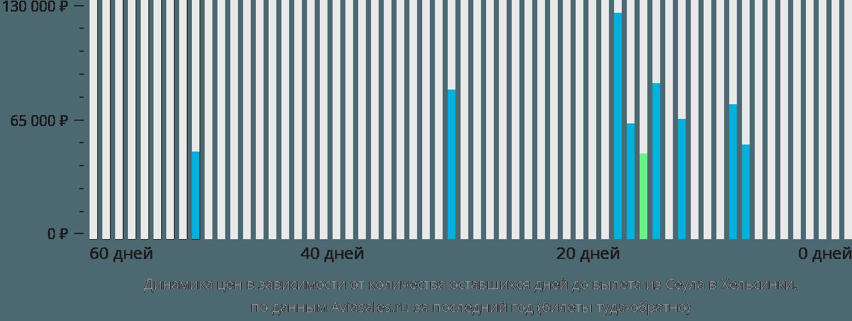 Динамика цен в зависимости от количества оставшихся дней до вылета из Сеула в Хельсинки