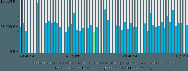 Динамика цен в зависимости от количества оставшихся дней до вылета из Сеула в Гонолулу