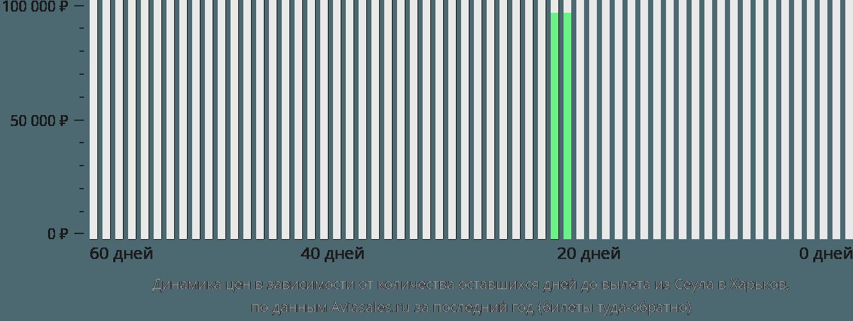 Динамика цен в зависимости от количества оставшихся дней до вылета из Сеула в Харьков