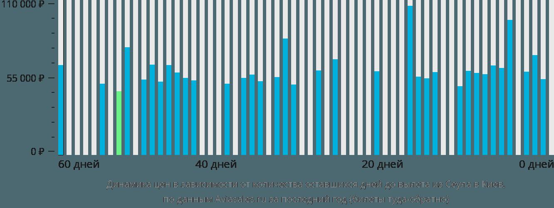 Динамика цен в зависимости от количества оставшихся дней до вылета из Сеула в Киев