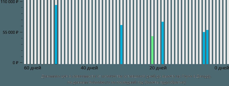 Динамика цен в зависимости от количества оставшихся дней до вылета из Сеула в Джидду
