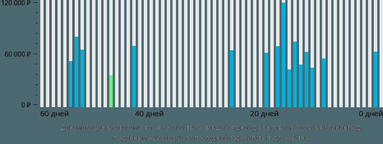 Динамика цен в зависимости от количества оставшихся дней до вылета из Сеула в Калининград
