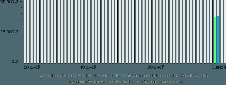 Динамика цен в зависимости от количества оставшихся дней до вылета из Сеула в Гуйлинь