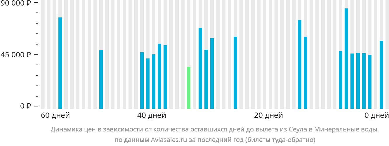 Динамика цен в зависимости от количества оставшихся дней до вылета из Сеула в Минеральные Воды