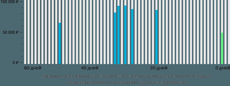 Динамика цен в зависимости от количества оставшихся дней до вылета из Сеула в Одессу
