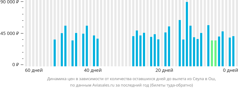 Динамика цен в зависимости от количества оставшихся дней до вылета из Сеула в Ош