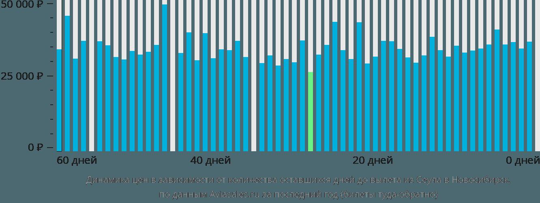 Динамика цен в зависимости от количества оставшихся дней до вылета из Сеула в Новосибирск