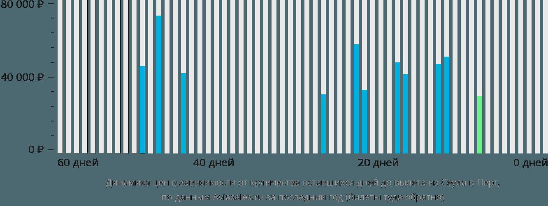 Динамика цен в зависимости от количества оставшихся дней до вылета из Сеула в Перт