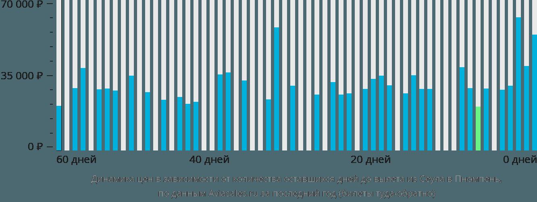 Динамика цен в зависимости от количества оставшихся дней до вылета из Сеула в Пномпень