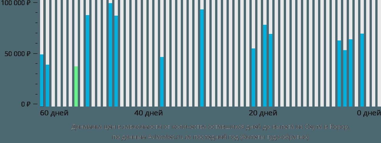 Динамика цен в зависимости от количества оставшихся дней до вылета из Сеула в Корор