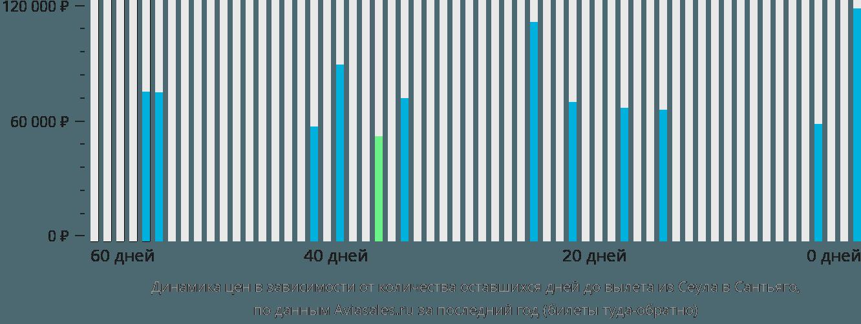 Динамика цен в зависимости от количества оставшихся дней до вылета из Сеула в Сантьяго