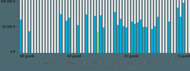 Динамика цен в зависимости от количества оставшихся дней до вылета из Сеула в Сиэтл