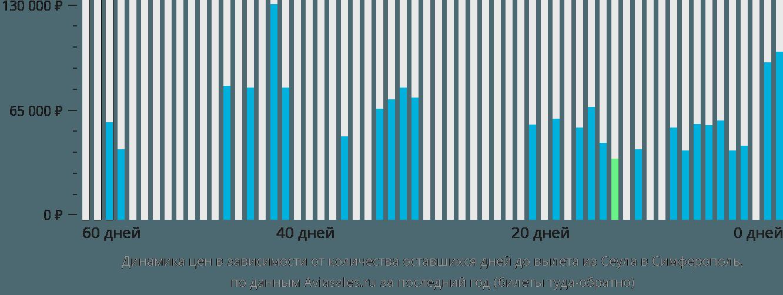 Динамика цен в зависимости от количества оставшихся дней до вылета из Сеула в Симферополь