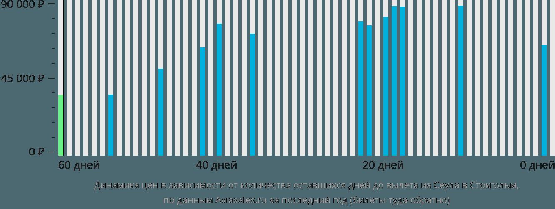 Динамика цен в зависимости от количества оставшихся дней до вылета из Сеула в Стокгольм