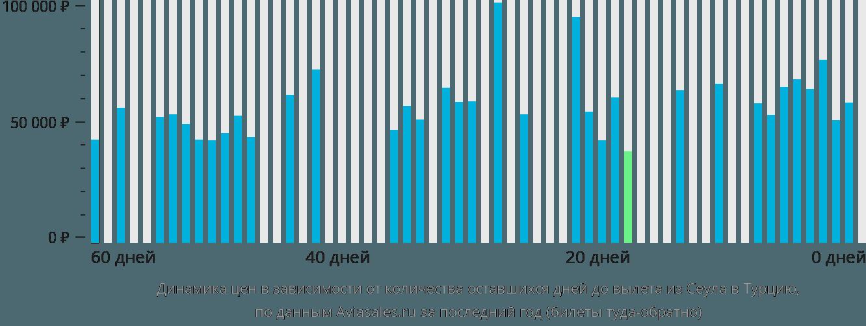 Динамика цен в зависимости от количества оставшихся дней до вылета из Сеула в Турцию