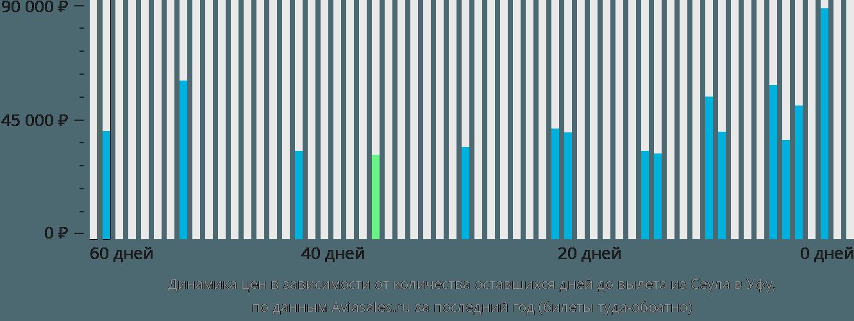 Динамика цен в зависимости от количества оставшихся дней до вылета из Сеула в Уфу