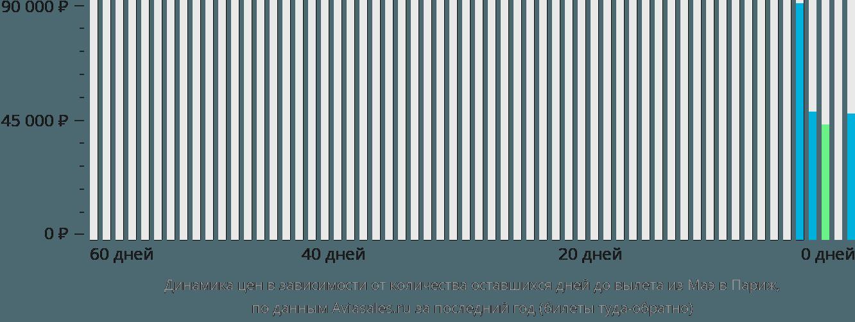Динамика цен в зависимости от количества оставшихся дней до вылета из Маэ в Париж