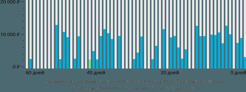 Динамика цен в зависимости от количества оставшихся дней до вылета из Маэ в Праслен
