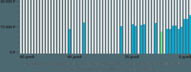 Динамика цен в зависимости от количества оставшихся дней до вылета из Сен-Мартена в Пуэнт-а-Питр