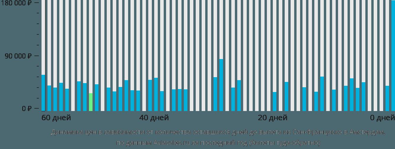 Динамика цен в зависимости от количества оставшихся дней до вылета из Сан-Франциско в Амстердам