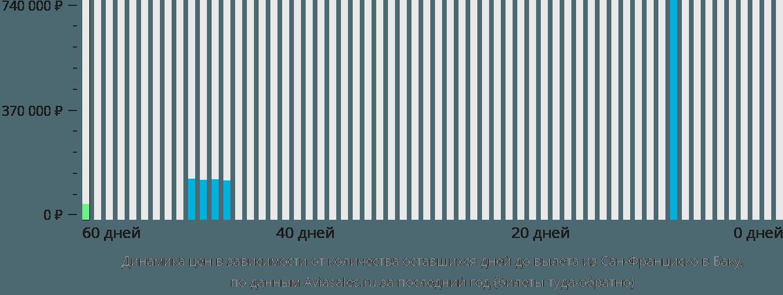 Динамика цен в зависимости от количества оставшихся дней до вылета из Сан-Франциско в Баку