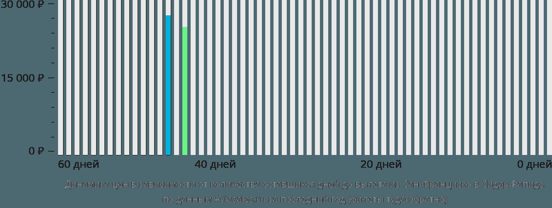 Динамика цен в зависимости от количества оставшихся дней до вылета из Сан-Франциско в Сидар-Рапидс