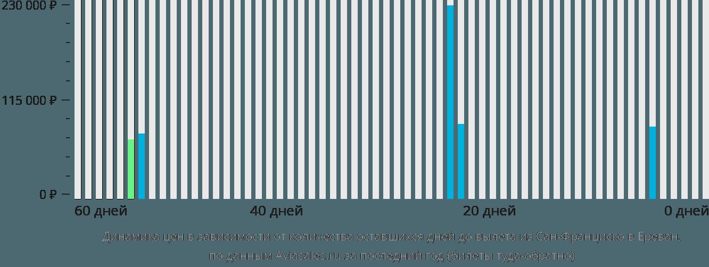 Динамика цен в зависимости от количества оставшихся дней до вылета из Сан-Франциско в Ереван