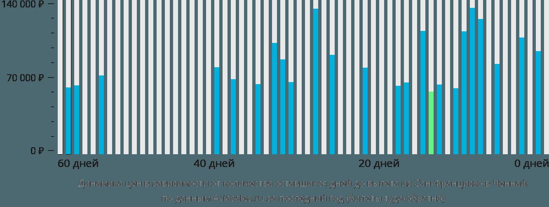 Динамика цен в зависимости от количества оставшихся дней до вылета из Сан-Франциско в Ченнай