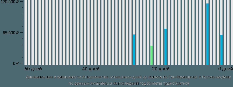 Динамика цен в зависимости от количества оставшихся дней до вылета из Сан-Франциско в Ростов-на-Дону