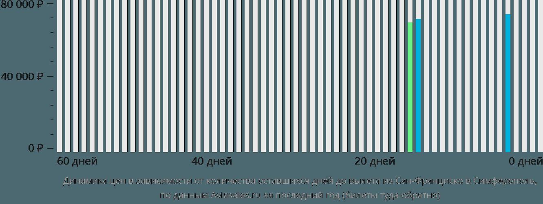 Динамика цен в зависимости от количества оставшихся дней до вылета из Сан-Франциско в Симферополь