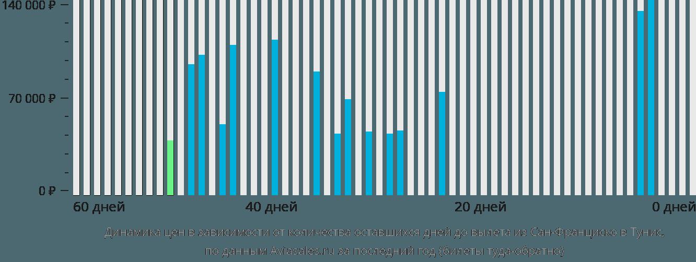 Динамика цен в зависимости от количества оставшихся дней до вылета из Сан-Франциско в Тунис