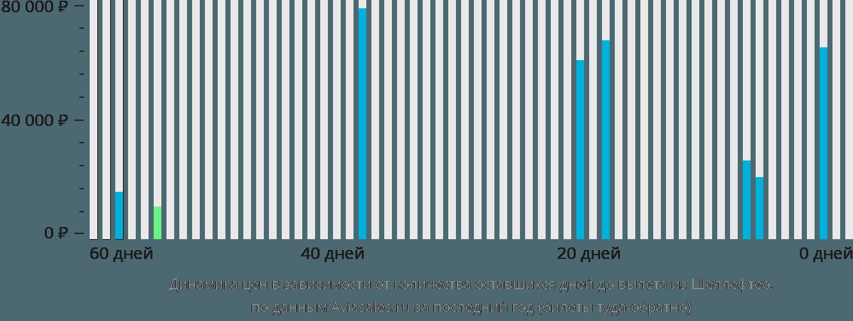 Динамика цен в зависимости от количества оставшихся дней до вылета из Шеллефтео