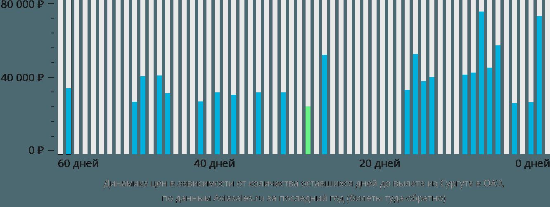 Динамика цен в зависимости от количества оставшихся дней до вылета из Сургута в ОАЭ