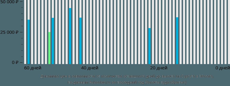 Динамика цен в зависимости от количества оставшихся дней до вылета из Сургута в Малагу