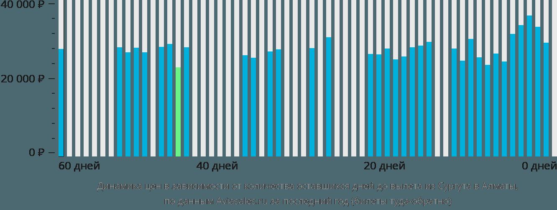 Динамика цен в зависимости от количества оставшихся дней до вылета из Сургута в Алматы