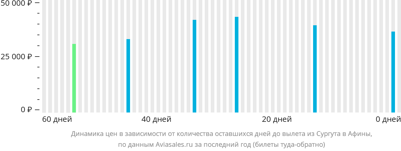 Динамика цен в зависимости от количества оставшихся дней до вылета из Сургута в Афины