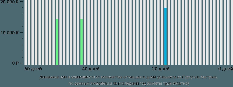 Динамика цен в зависимости от количества оставшихся дней до вылета из Сургута в Австрию