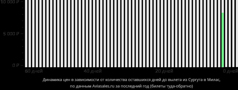 Динамика цен в зависимости от количества оставшихся дней до вылета из Сургута в Бодрум
