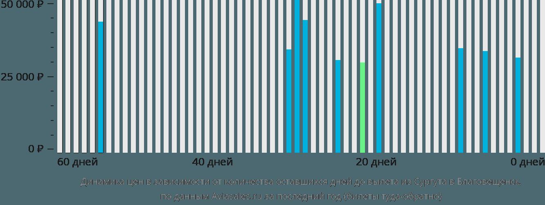 Динамика цен в зависимости от количества оставшихся дней до вылета из Сургута в Благовещенск