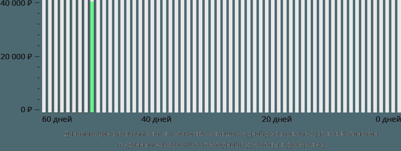 Динамика цен в зависимости от количества оставшихся дней до вылета из Сургута в Копенгаген